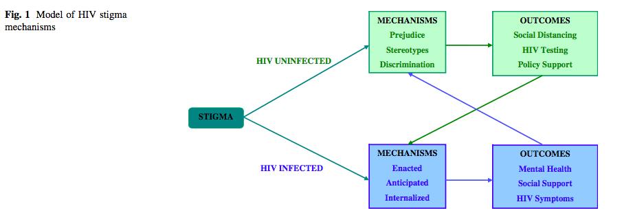 HIV Stigma Framework