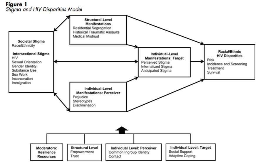 Stigma and HIV Disparities Model